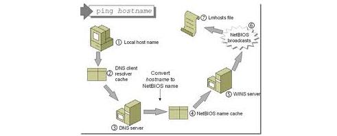 Host File ဆိုတာ