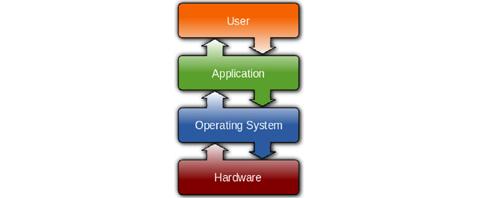 Hardware ႏွင့္ Software ရဲ႕ ဆက္သြယ္ခ်က္