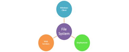 System Image File တစ္ခုကို ဖန္တီးျခင္း
